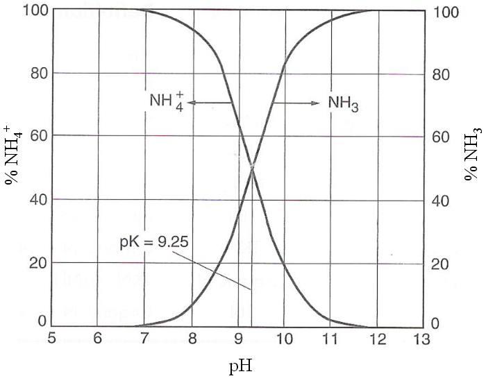 Fluctuation ammoniac ammonium ph