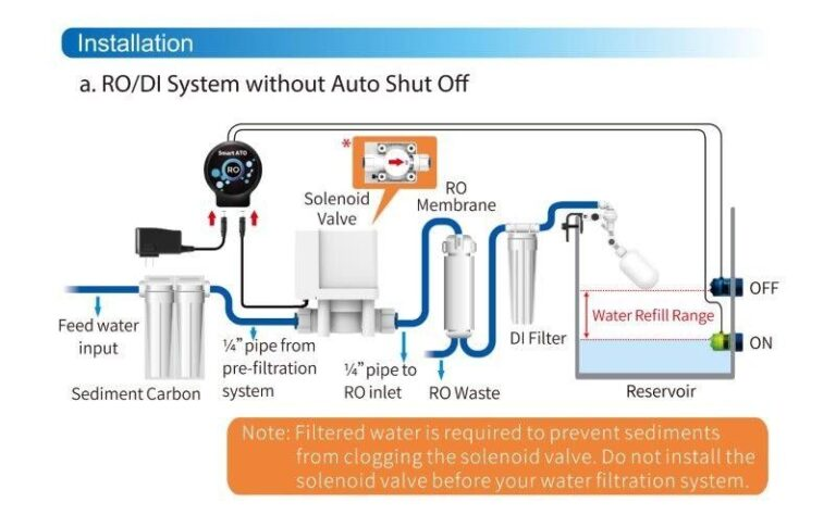 auto aqua smart RO montage